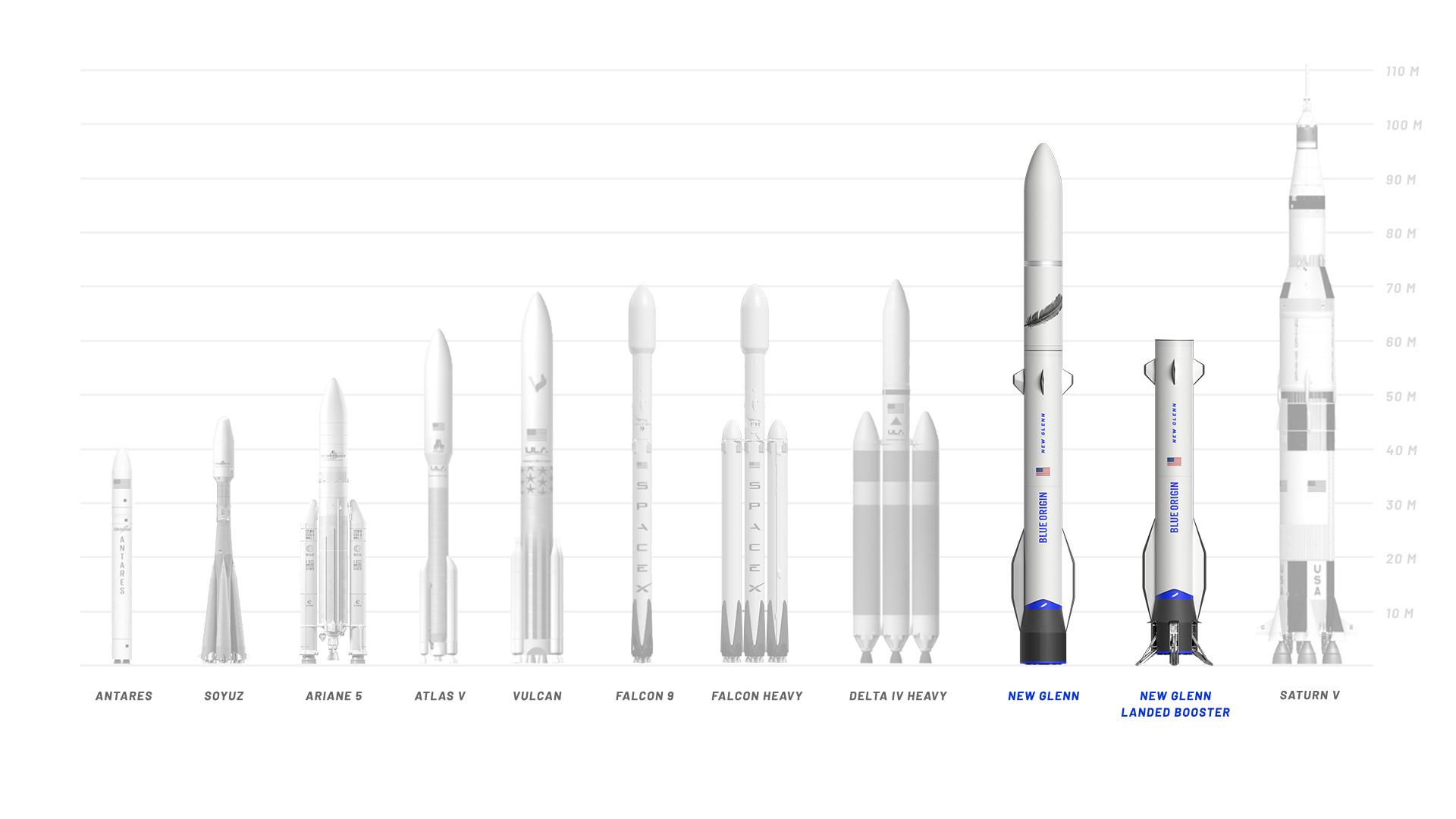 BlueOrigin_NewGlenn_LaunchSystemLandscapeComparisonv2